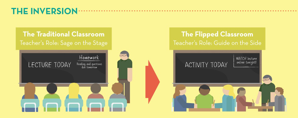 technology in todays classroom