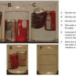 Demystifying the Poly Density Bottle-Educational Innovations Blog