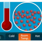Thermal Energy Lesson - Educational Innovations Blog