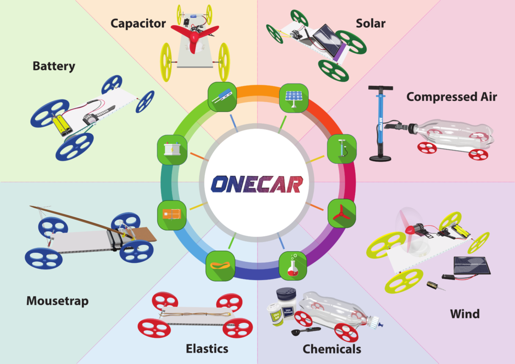 STEM Galore with OneCar and More! Educational Innovations Blog